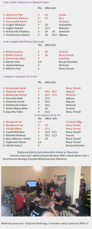 Jarmarkowy Turniej Szachowy